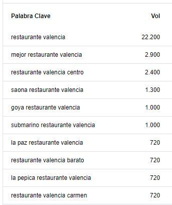 seo para restaurantes y bares